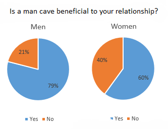 Men and women both approve of man caves.